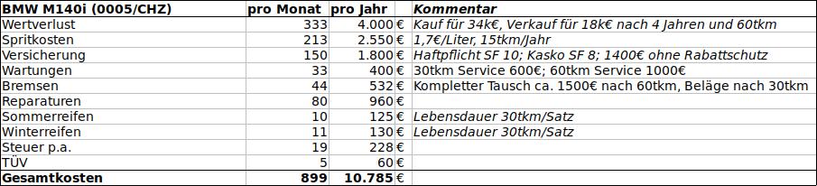 Kosten_M140i.png