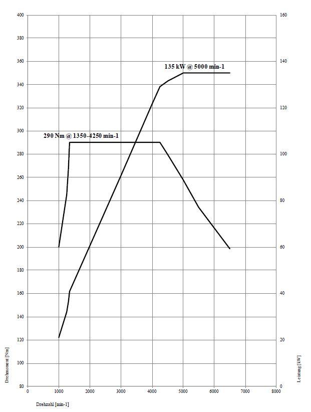 Leistungsprobleme 120i B48 | Seite 3 | BMW 1er / 2er Forum & Community
