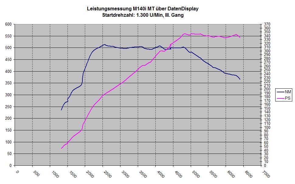 Leistungsdiagramm_Datendisplay.png