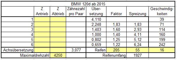 Uebersetzung_BMW_120d_manuell.JPG