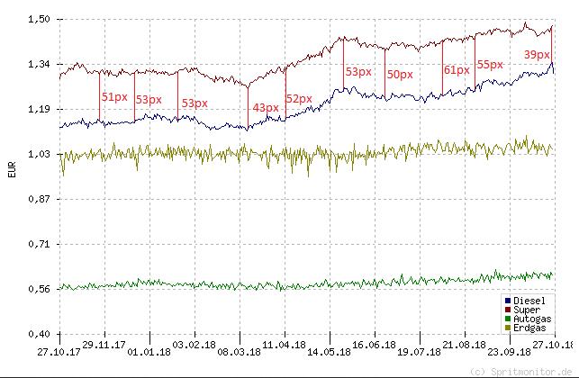 Verlauf_Kraftstoffpreise.png